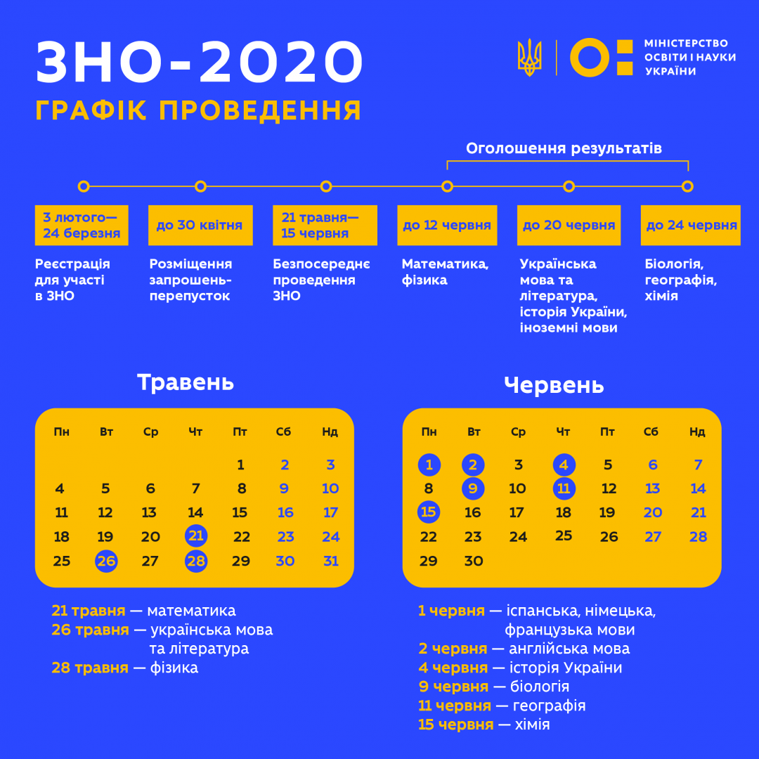 Графік проведення ЗНО 2020